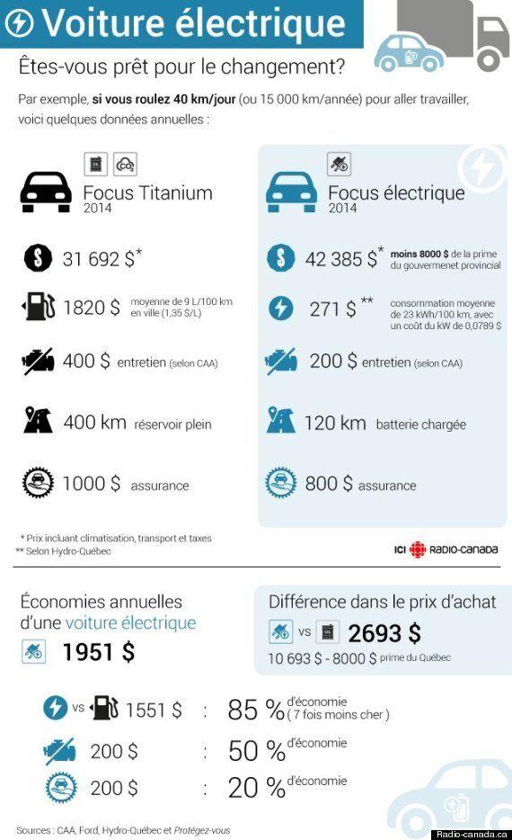 Un autobus scolaire électrique 100 %