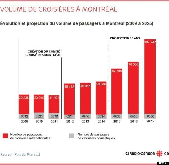 Le terminal au port de Montréal aura un nouveau