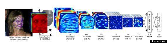 DeepFace, le nouveau système de reconnaissance faciale de Facebook qui fait froid dans le