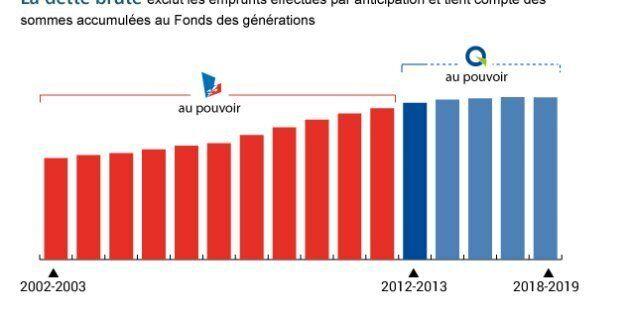 Legault attribue la croissance de la dette aux «vieux