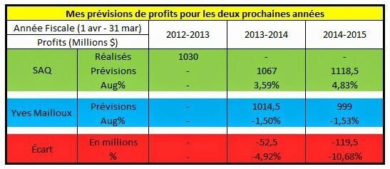 Résultats financiers de la SAQ pour 2013-2014: Pire que mes
