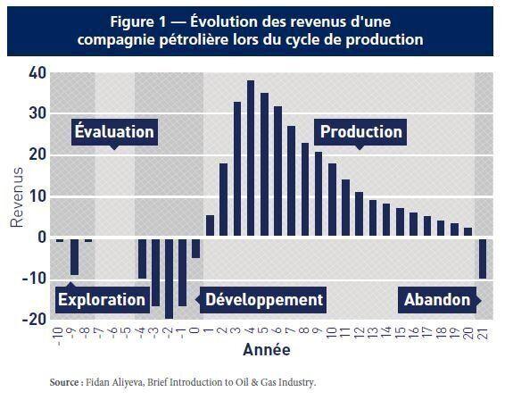 Subventions à l'industrie pétrolière: les critiques
