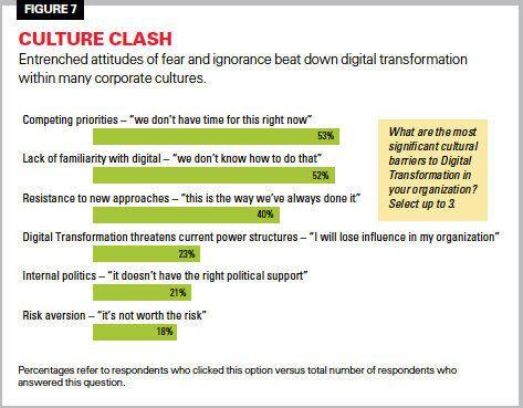 Nos dirigeants d'entreprise sont atteints d'immaturité numérique