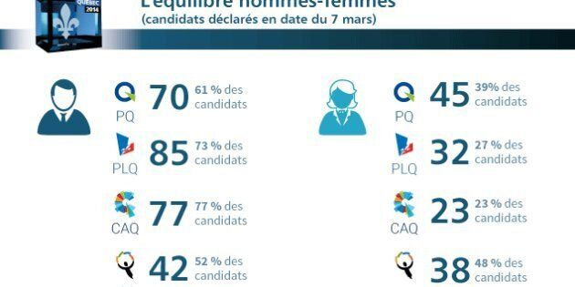Élections provinciales : un candidat sur trois est une