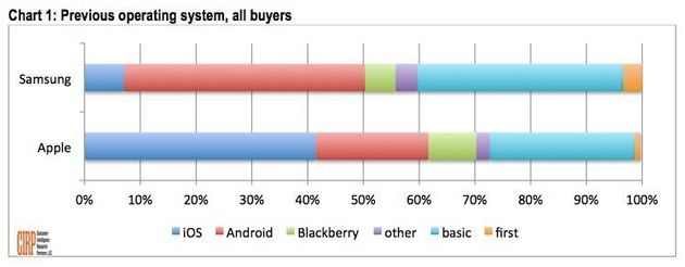 Apple ou Samsung: d'où viennent les clients des deux