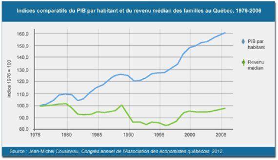 La modération a bien meilleur coût: le prix des inégalités