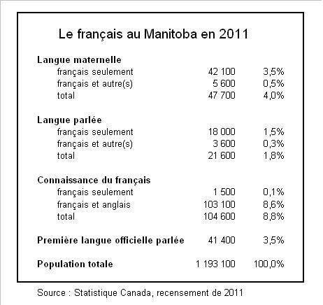 Services fédéraux en français: les Franco-Manitobains