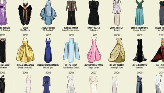 Un siècle de robes d'Oscars en une
