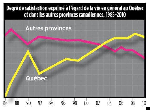 Qu'est-ce qui rend les Québécois
