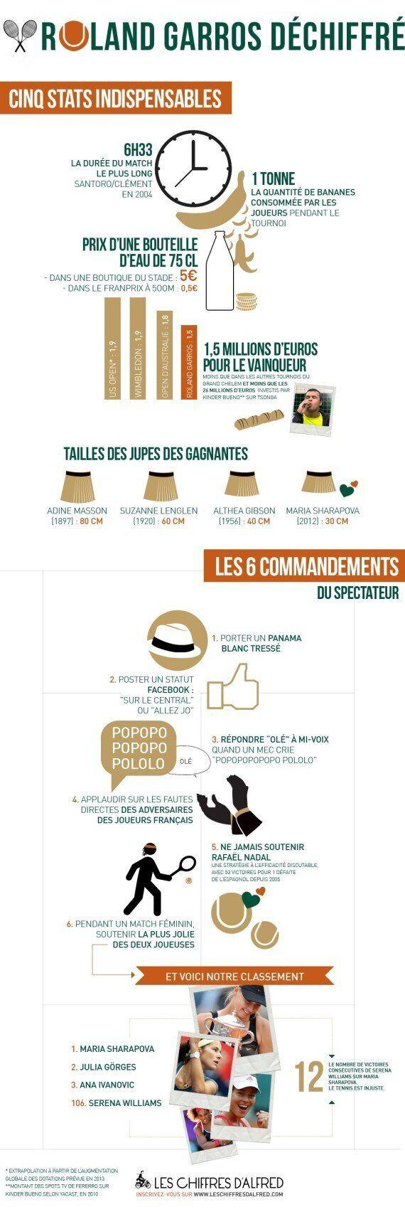 Roland-Garros: les chiffres insolites en un coup d'oeil
