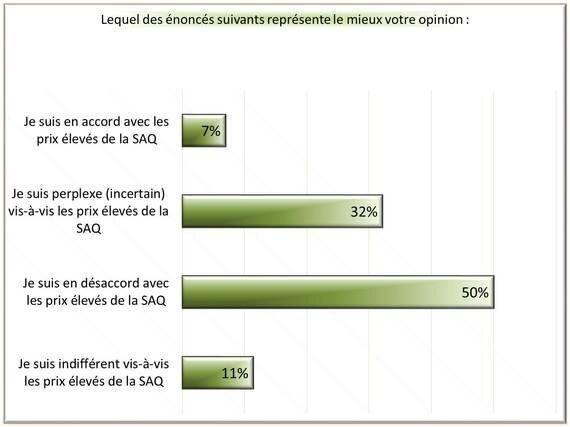 Prix abusifs du vin au Québec: moins on en boit, plus on