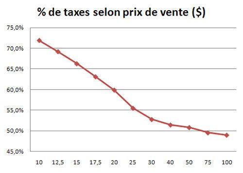 Du vin pour les riches, des taxes pour les