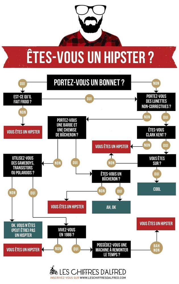 «Hipster»: les détails qui ne trompent pas