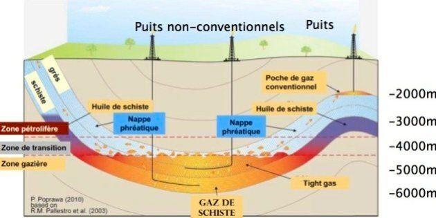 Le Sénat français en mission sur les gaz de