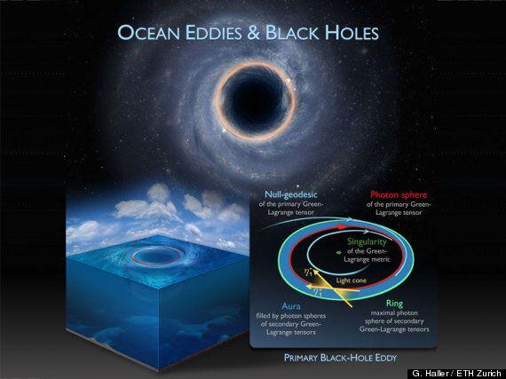 Des trous noirs dans nos océans, selon des