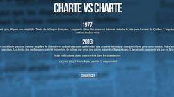 Un quiz pour promouvoir la Charte des