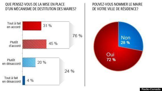 Une majorité de Québécois veulent pouvoir destituer leur