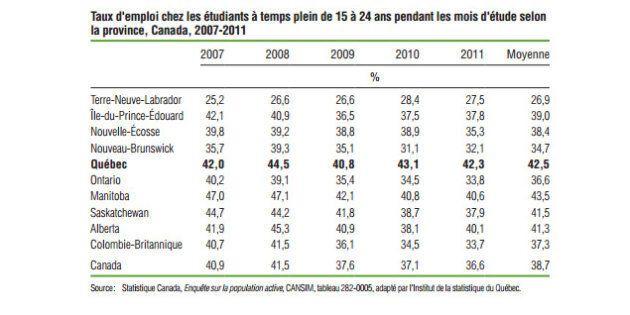 Les étudiants québécois travaillent plus que la moyenne