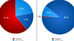 Sondage: ce que pensent les Québécois de la politique