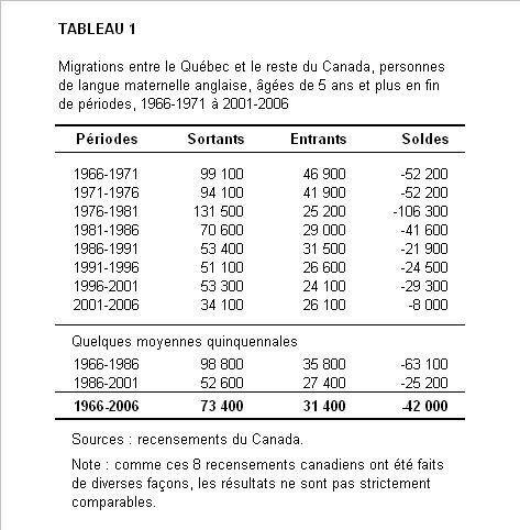 42% de nos Anglos voudraient quitter le Québec ! Prémonition ou