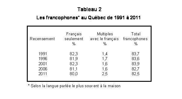 Le Québec français au recensement de 2011 : 81% ou 87%