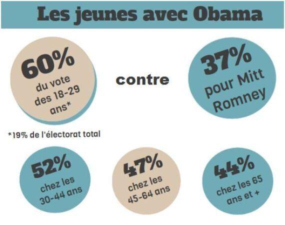 Obama et élection présidentielle américaine: Qui sont les électeurs de Barack Obama?