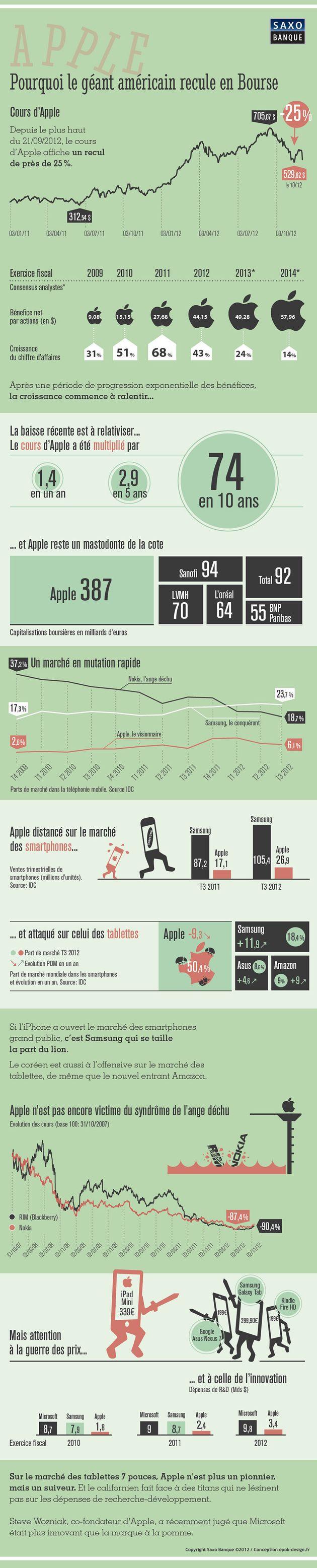 Apple: 2012, bilan de l'année où tout a changé