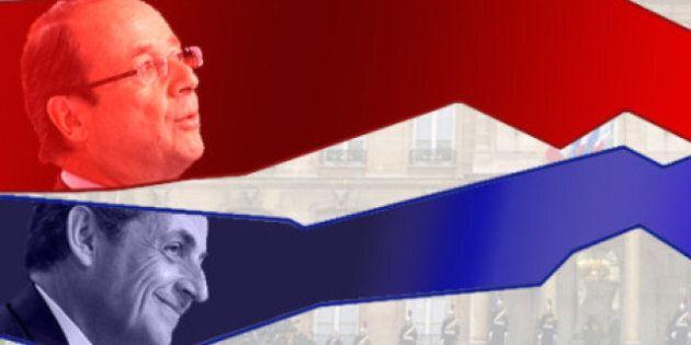 France: l'avance de François Hollande en légère baisse selon les derniers
