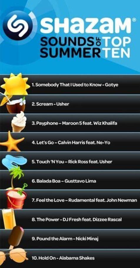 Shazam prédit les 10 succès de l'été 2012