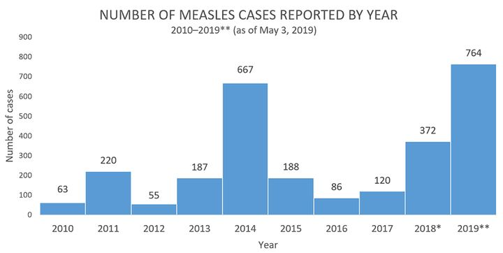 There have been 764 measles cases reported in 23 states so far this year, the CDC said Monday.