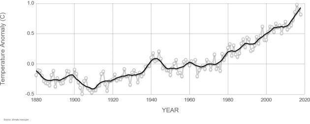 Période de référence par rapport à laquelle l'anomalie est définie: 1951-1980. Les points gris indiquent la valeur moyenne par an et la courbe noire est un lissage des données.