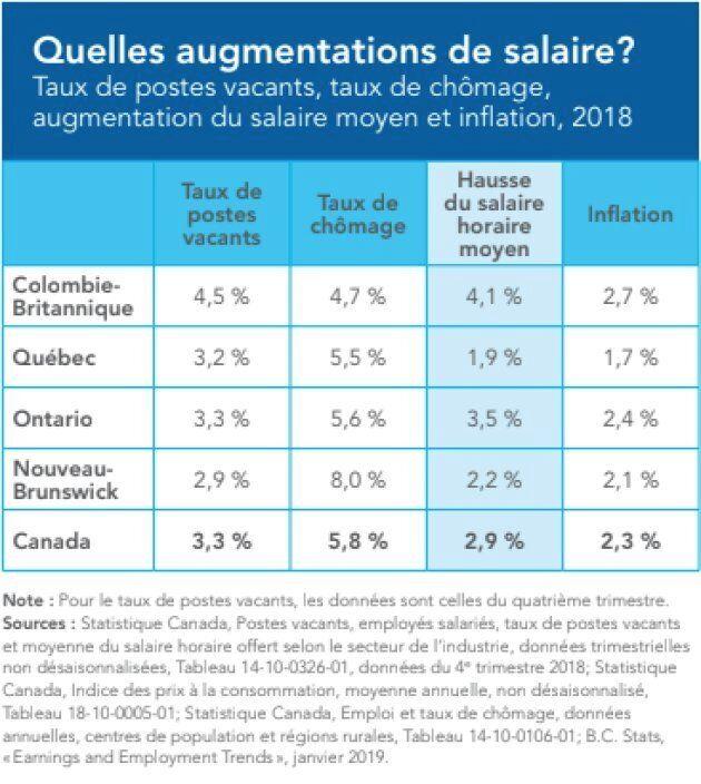 Les augmentations de salaires dépassent à peine l'inflation au pays, alors que le taux de chômage n'a...