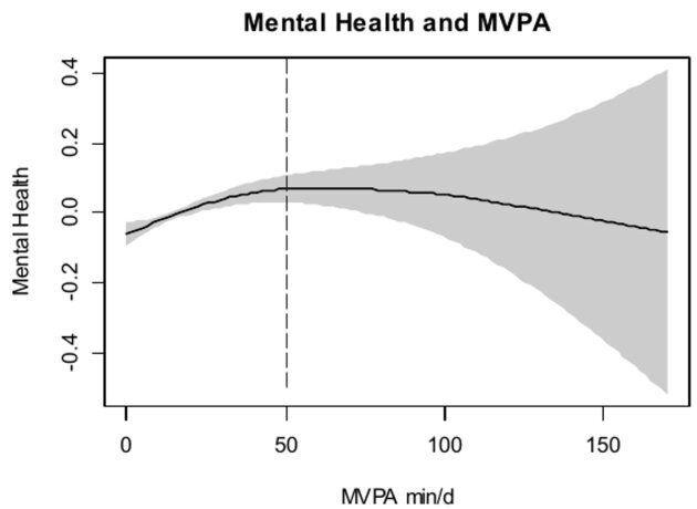 Association dose-effet de l'activité physique objective et de la santé mentale dans un échantillon national représentatif d'adultes : Une étude transversale.