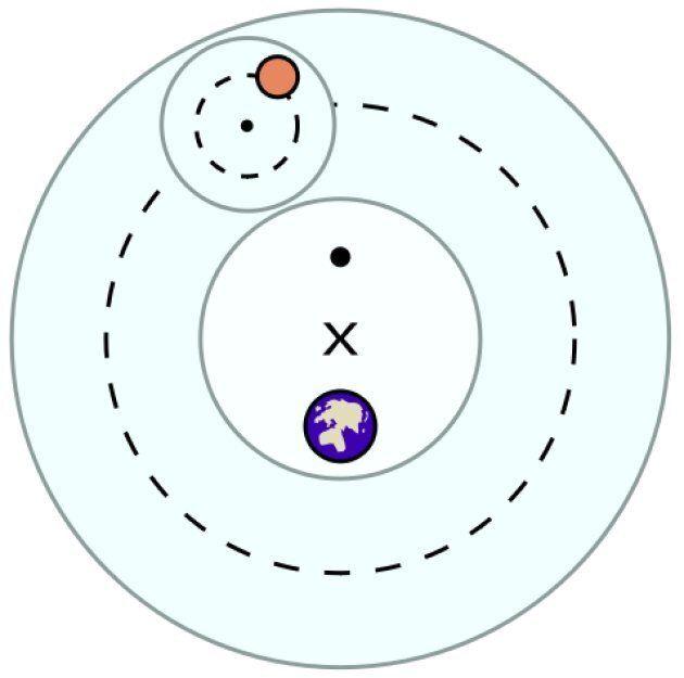 Le système de Ptolémée, avec une des planètes qui, en plus de tourner autour de la Terre et de la Lune,...