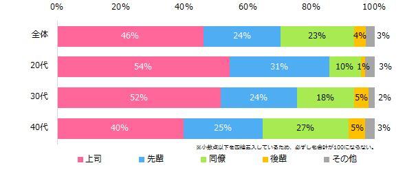 女性の9割が、職場の人間関係に悩んでいる。その相手は...(調査結果)