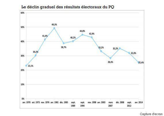Le PQ mourra d'ici 2034, prévoit une étude du Centre pour l'étude de la citoyenneté