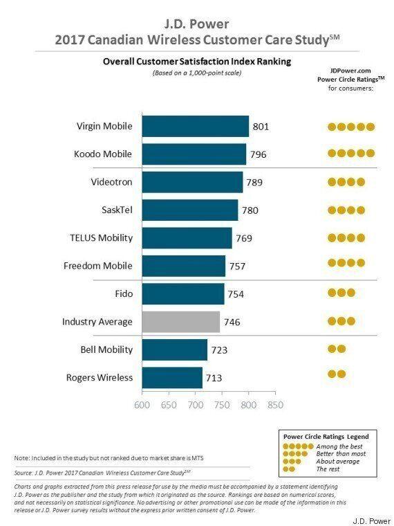 Service à la clientèle: Virgin Mobile en premier et Rogers en dernier, selon un sondage