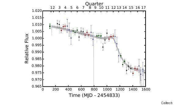 L'étoile KIC 8462852 qui passionne scientifiques et fans d'extraterrestre est de plus en plus