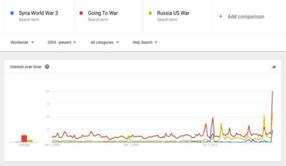 Les requêtes Google pour «Troisième guerre mondiale» (et «Trump guerre») n'ont jamais été aussi élevées