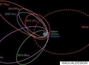 A la recherche de la Planète 9, les chercheurs n'auraient pas déniché ces pistes prometteuses sans l'aide...