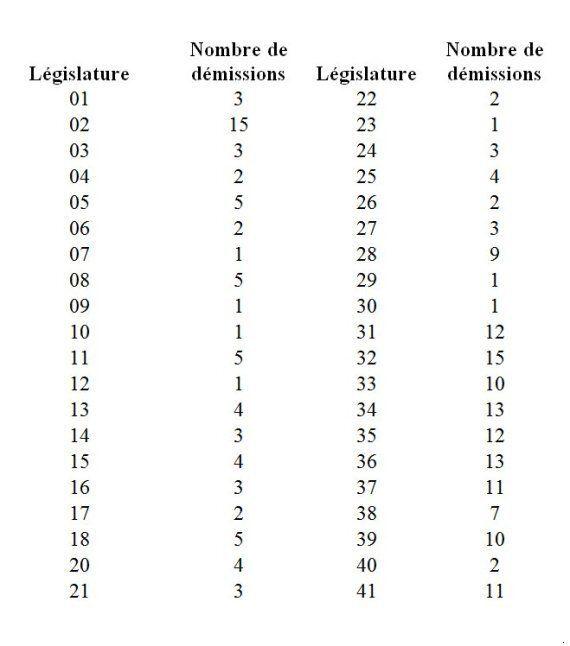 Démissions des députés en cours de mandat: faut-il revoir le rôle des