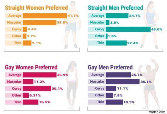 Voici les parties du corps les plus sexy chez les hommes et les femmes, selon une étude