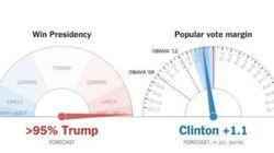 Le graphique qui a fait comprendre que la victoire de Trump était