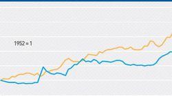 Coûts de la STM: une «performance très décevante», note