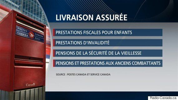 Lock-out chez Postes Canada : quels services seraient maintenus