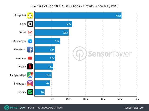 Sur iPhone, vos applications favorites prennent 12 fois plus de place qu'il y a 4