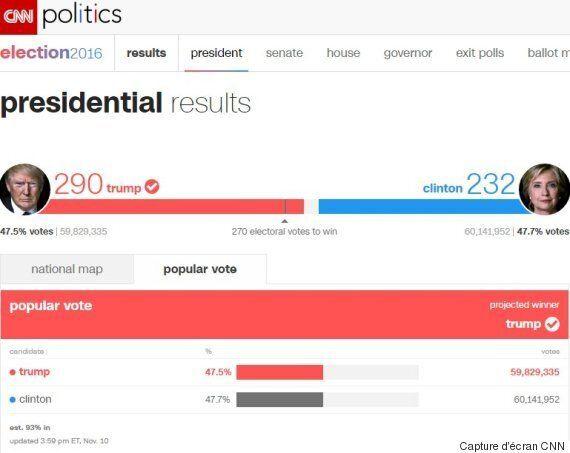 CNN prévoit maintenant que Donald Trump remportera le scrutin
