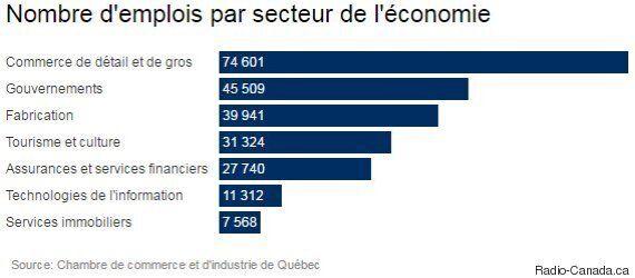 Étude sur l'économie de Québec : l'image de la « ville de fonctionnaires » remise en