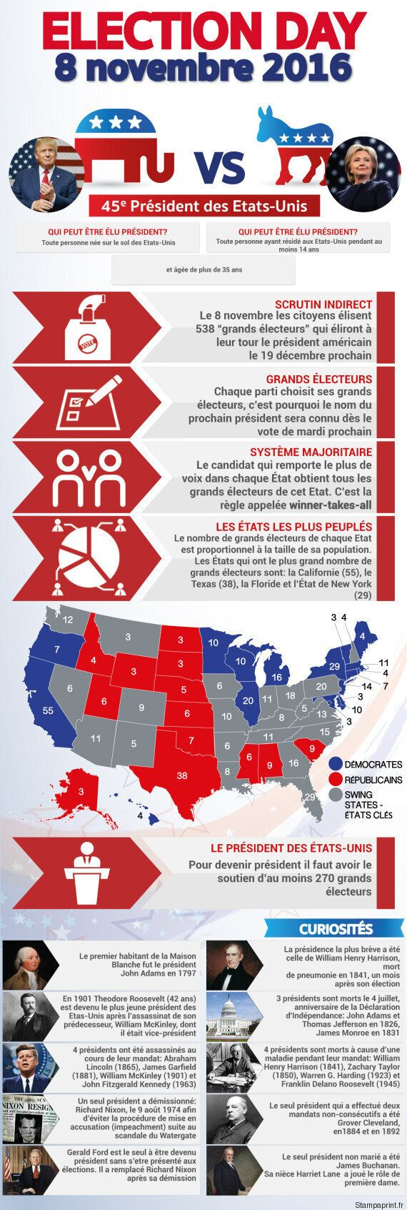 Présidentielle américaine: comment fonctionne le mode de scrutin aux États-Unis?