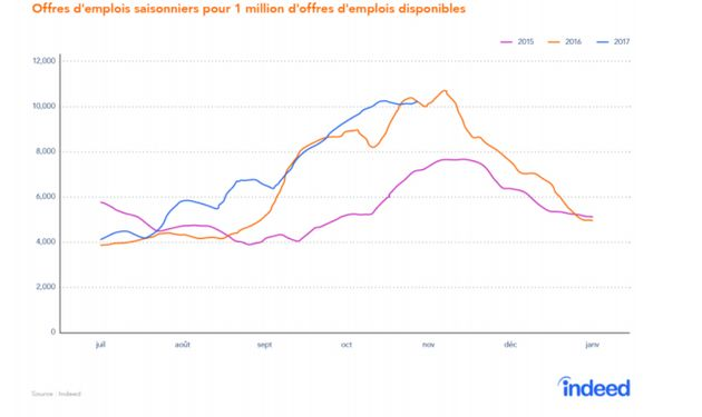 Le nombre d'offres d'emploi pour la période des Fêtes est en hausse cette